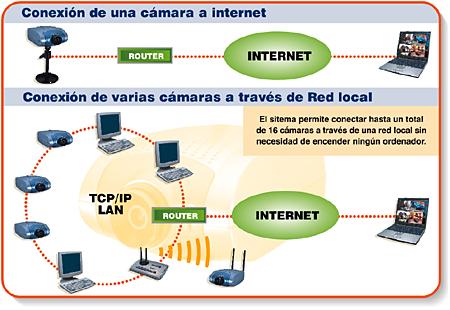 ip de conexion a internet: